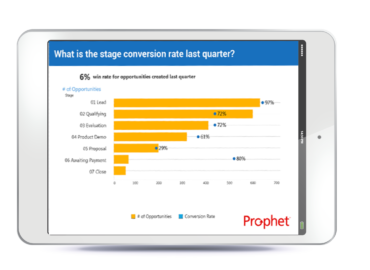 Why Prophet Contact Manager?